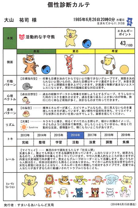 大人の個性心理学 in高知 動物占いデータ 個別診断カルテ